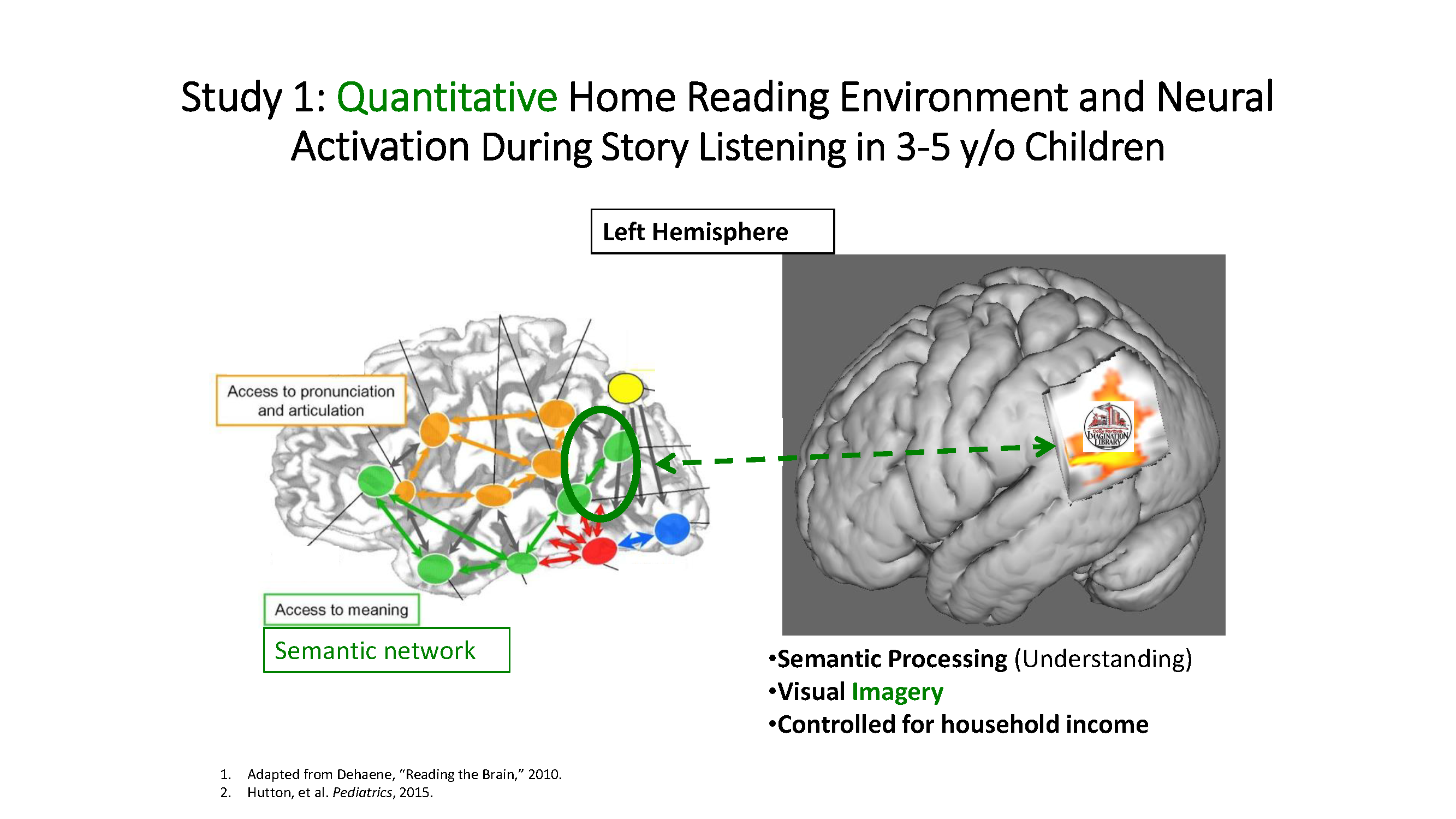 Reading Feeds Brain Development: Quality Shared Reading & Frequency Matters (Dr. John Hutton)