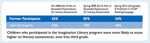 Imagination Library Graduates Outperform Peers on 3rd Grade TCAP Tests: 2009-2012 Knox County Study