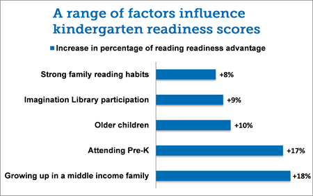 Imagination Library Leads to Higher 2nd Grade Test Scores: Urban Child Institute, Shelby County Studies